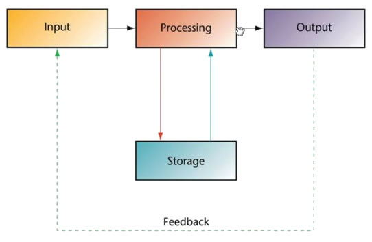 data input output storage and access Data input, output, storage and access methods essays: over 180,000 data input, output, storage and access methods essays, data input, output, storage and access methods term papers, data.